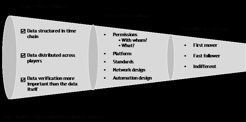 Blockchain decision funnel