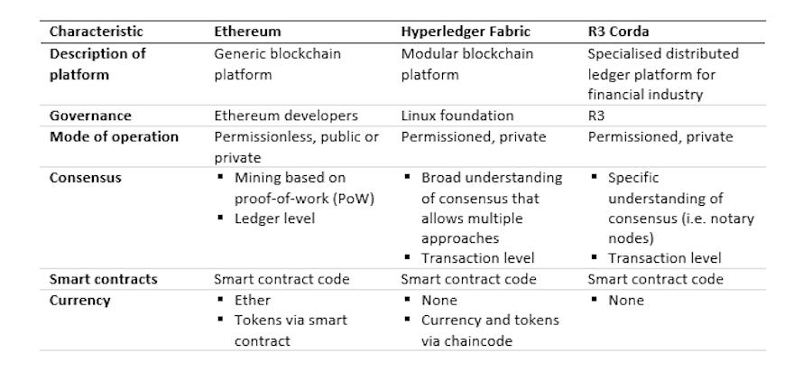 blockchain chart