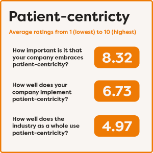 Patient centricity gap