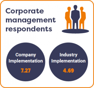 Corporate management patient-centricity