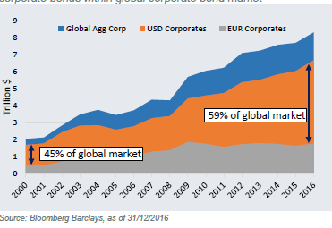 Evolution of the volume and proportion of USD corporate bonds within global corporate bond market