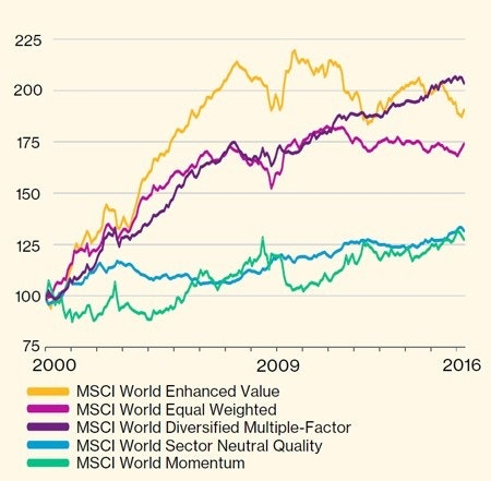 4-relative-returns-of-factor-indices-compared-to-MSCI-world-index