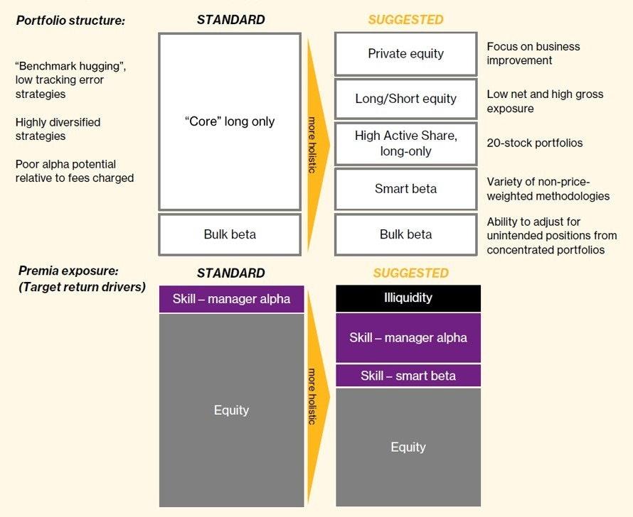 5-moving-towards-a-more-holistic-equity-portfolio