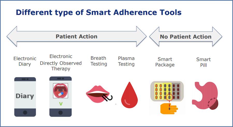adherence-tools