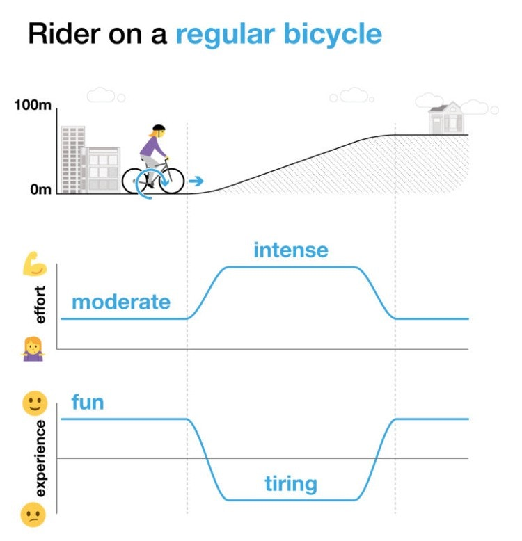 Bicycle Image 1