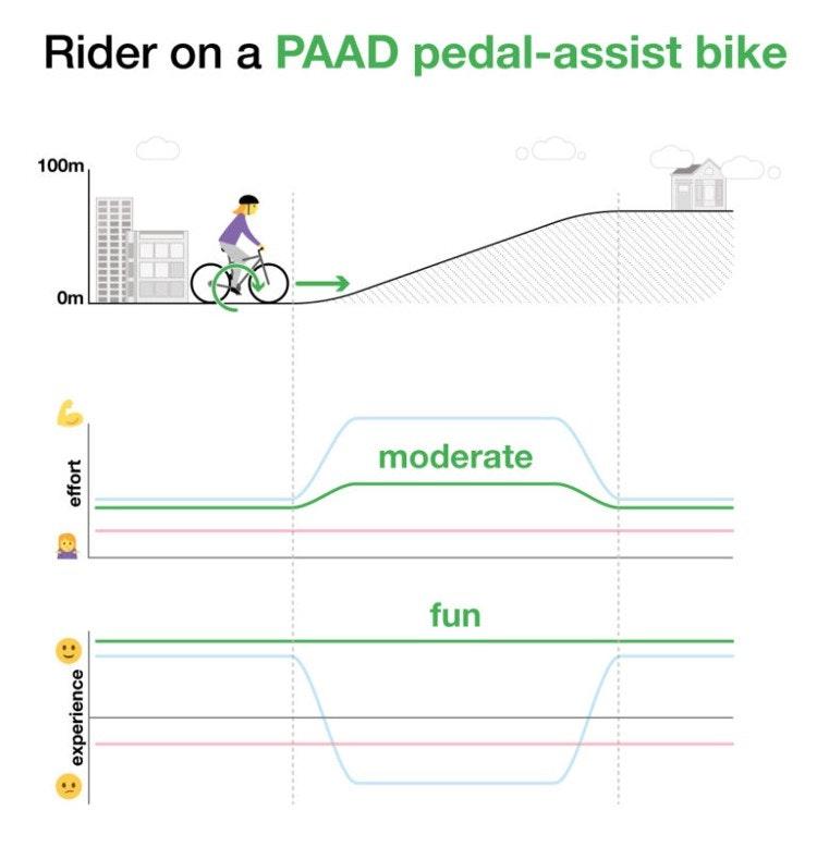 Bicycle image 3