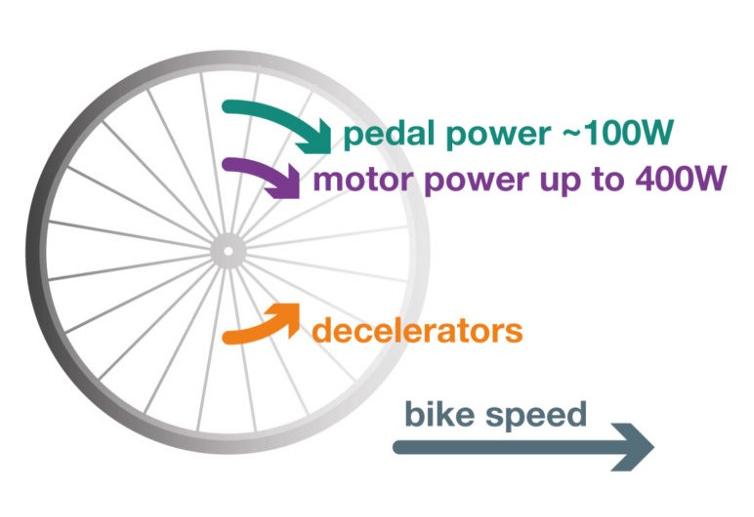 Bicycle image 7