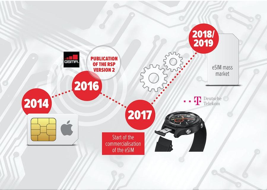 MVNOs Series eSIM Connect - interview