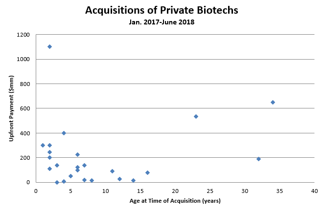 Private biotech MA Evaluating the sellers market - Figure 1 - Bio-europe