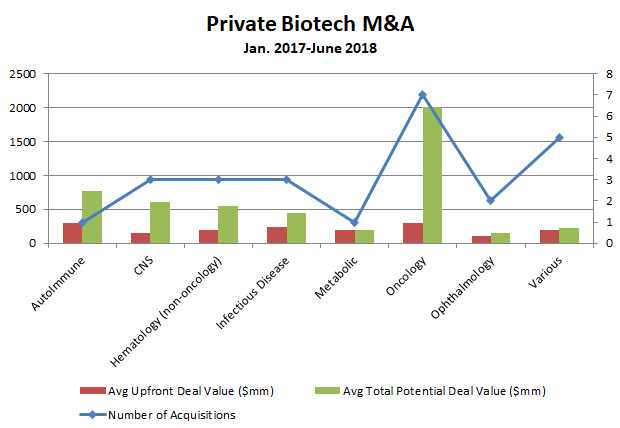 Private biotech MA Evaluating the sellers market - Figure 2 - Bio-europe