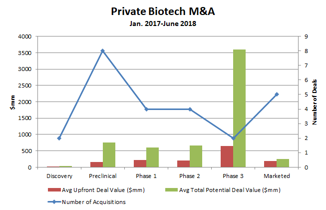 Private biotech MA Evaluating the sellers market - Figure 3 - Bio-europe