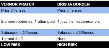 COMPAS scores comparison