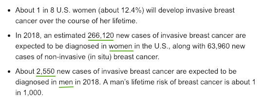 Breast cancer statistics, US