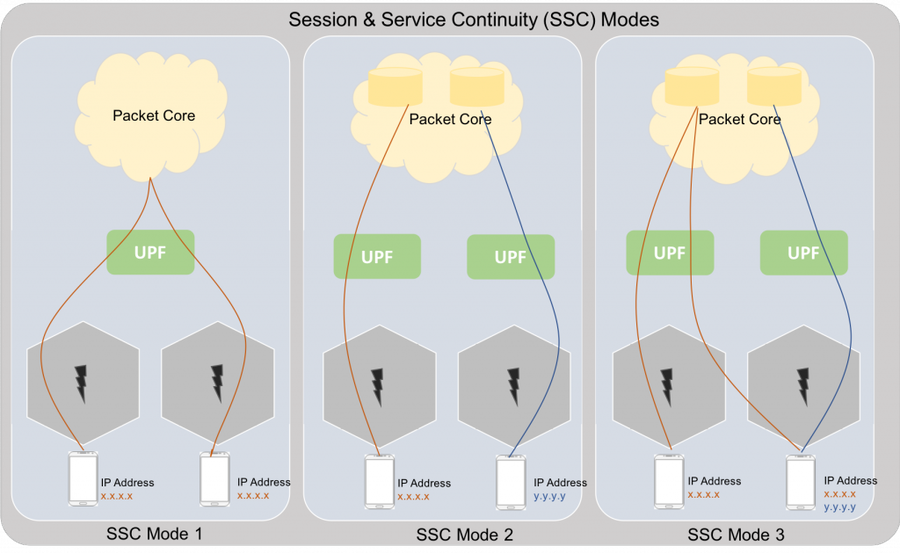 Session and Service Continuity Evolution in 5G Networks | 4G