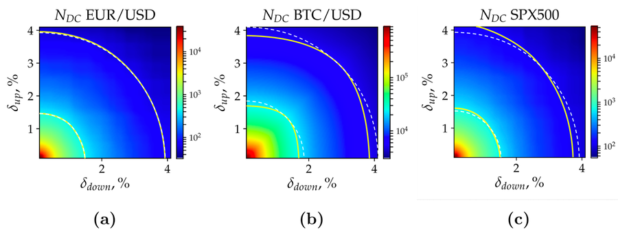 Heat map of the number of directional changes calculated in (a) EUR/USD, (b) BTC/USD, and (c) SPX500 time series