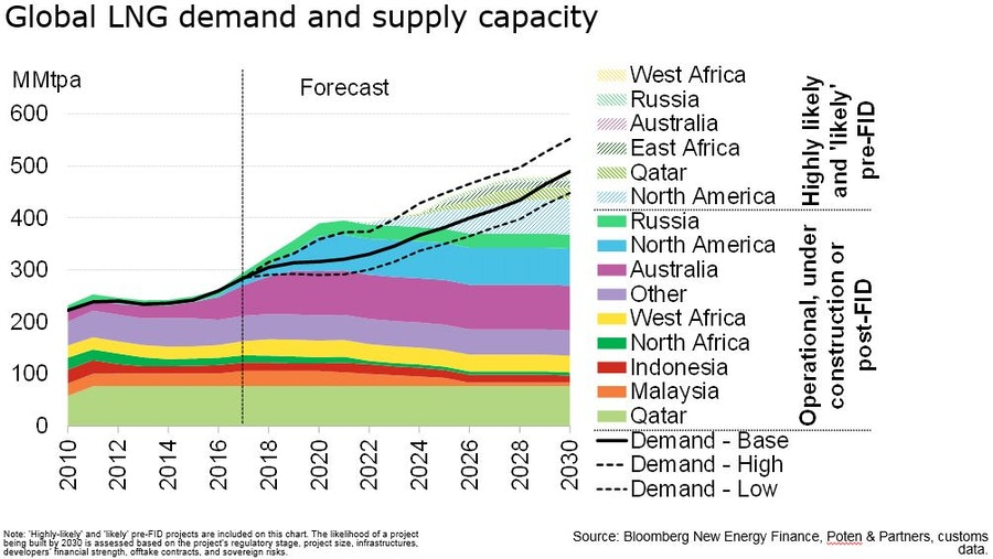 Bloomsberg LNG Future Graph