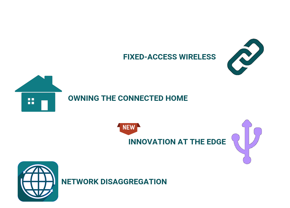 Fixed wireless access, connected home, edge computing