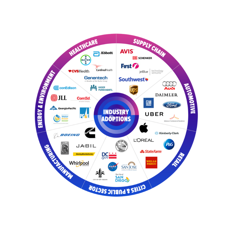 Technology ecosystem at IoT World 2020