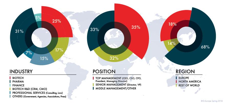 BIO_Europe Spring 2020 attendee demographics