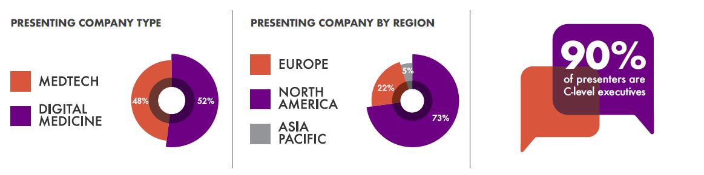 Presenting companies stats